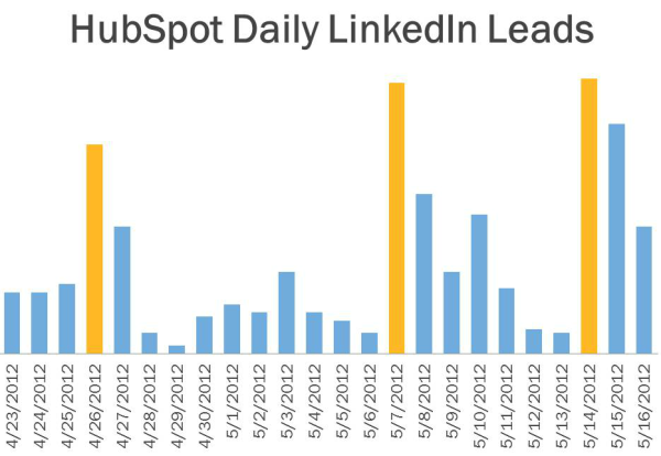 how to use linkedin for sales leads