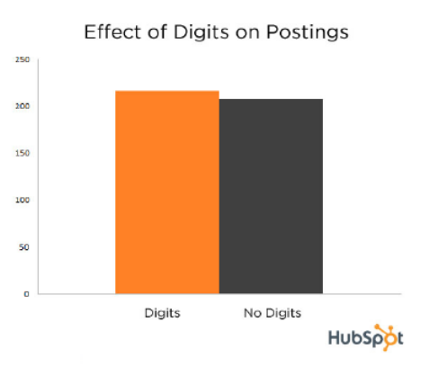 digits effect on postings