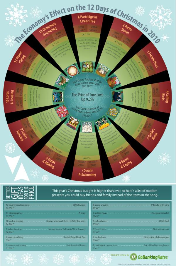 Economics of the 12 Days of Xmas