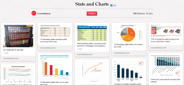 econsultancy stats charts resized 600