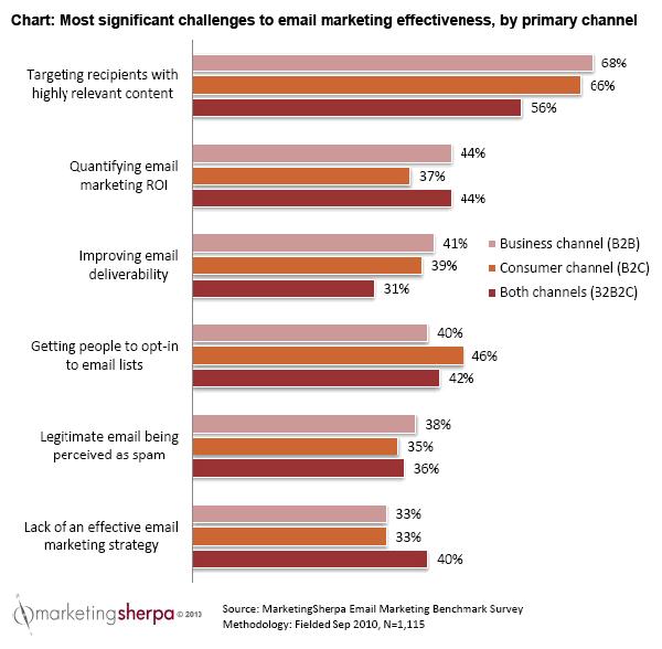 MarketingSherpa Email Data