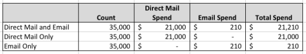 Email vs Direct Mail Total Spend resized 600