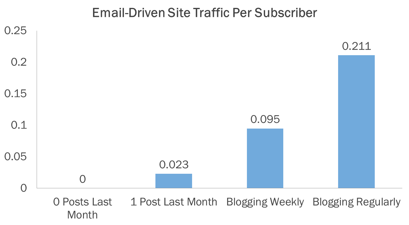 email driven traffic blogging frequency
