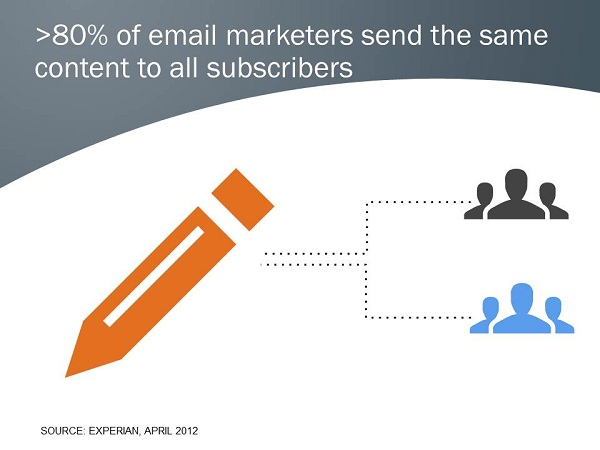 email marketers send the same content