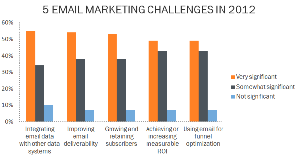 email marketing challenges resized 600