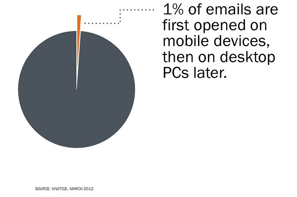 email mobile