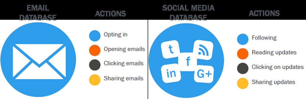 email vs social database