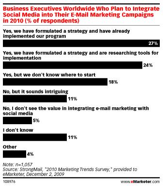social-media-email-campaign-integration