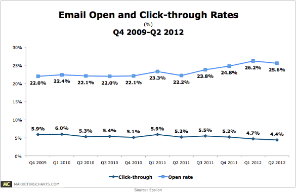 Epsilon email open rates and click through rates q42009 q22012 sept12