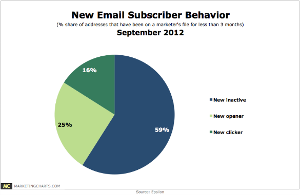 Epsilon New Email Subscriber Behavior Sept2012
