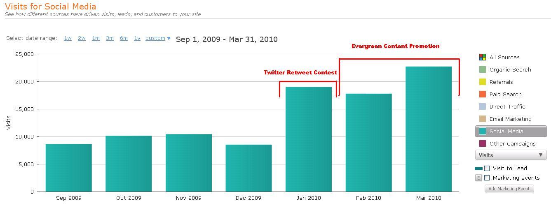 Evergreen Content Promo Results Graph