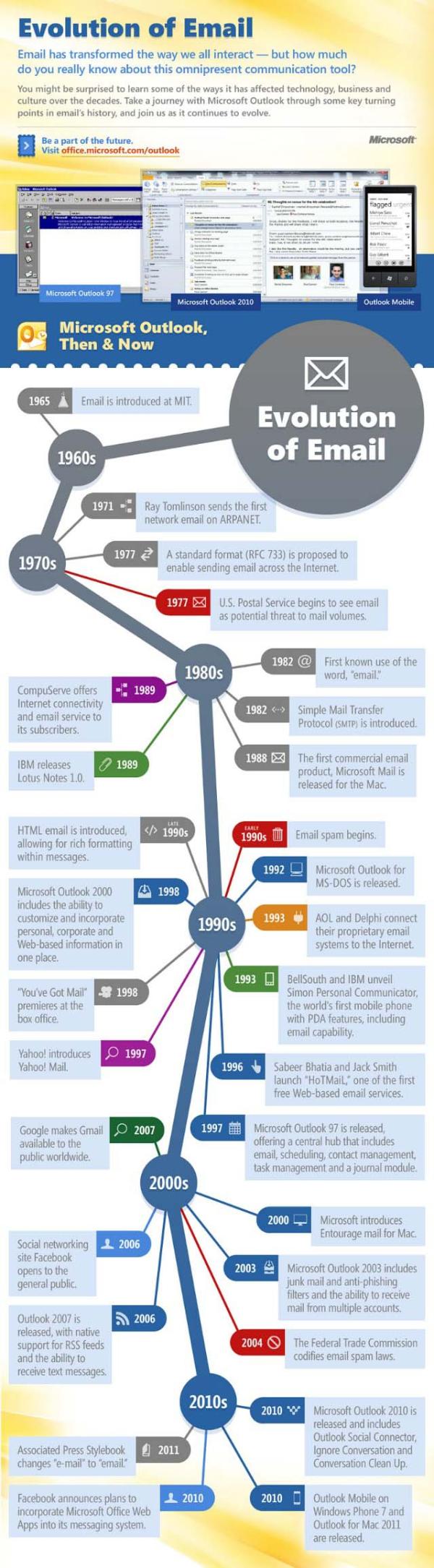 Evolution of Email1 resized 600