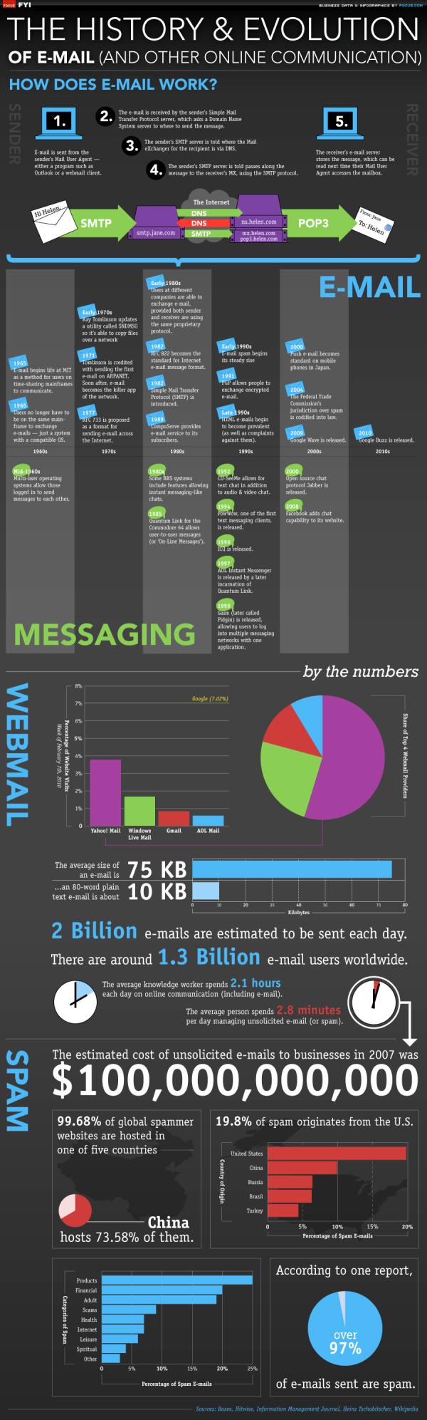 Evolution of Email resized 600