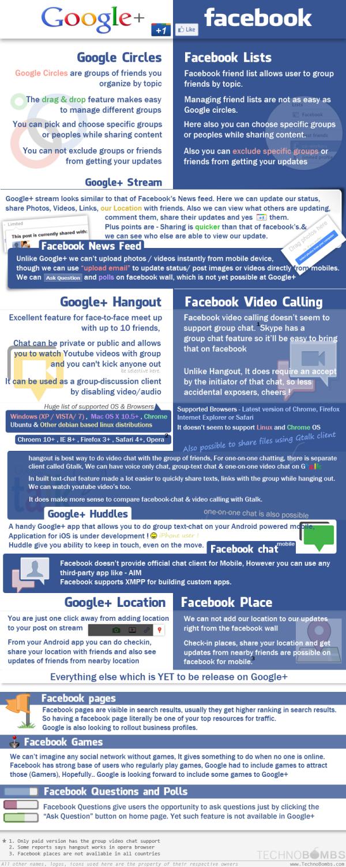 facebokvsgoogleplus resized 600