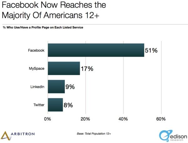 majority americans social sites