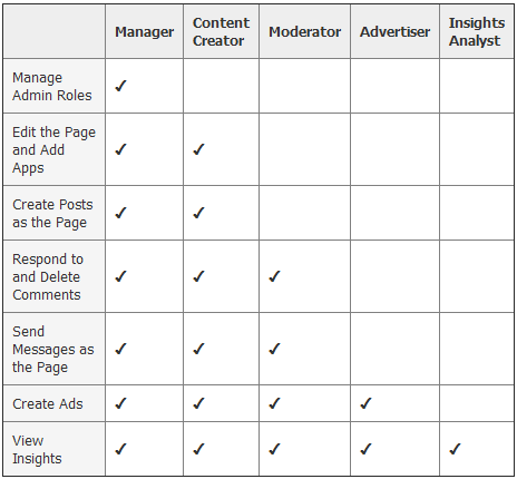 facebook admin roles