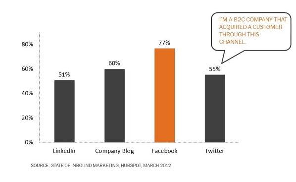 facebook customers