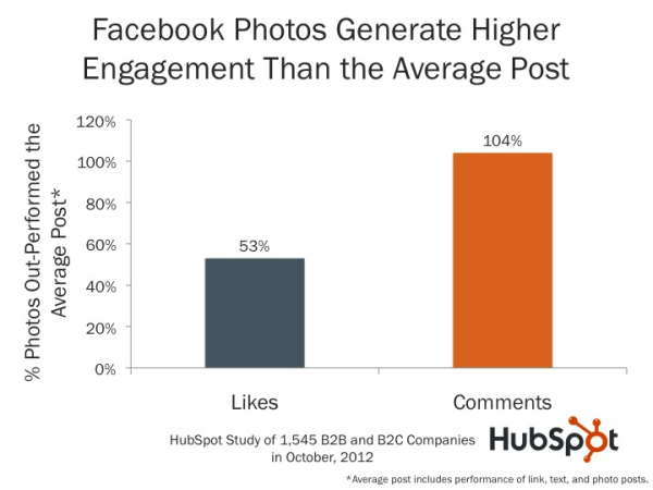Photos on Facebook Generate 53% More Likes Than the Average Post [NEW DATA]