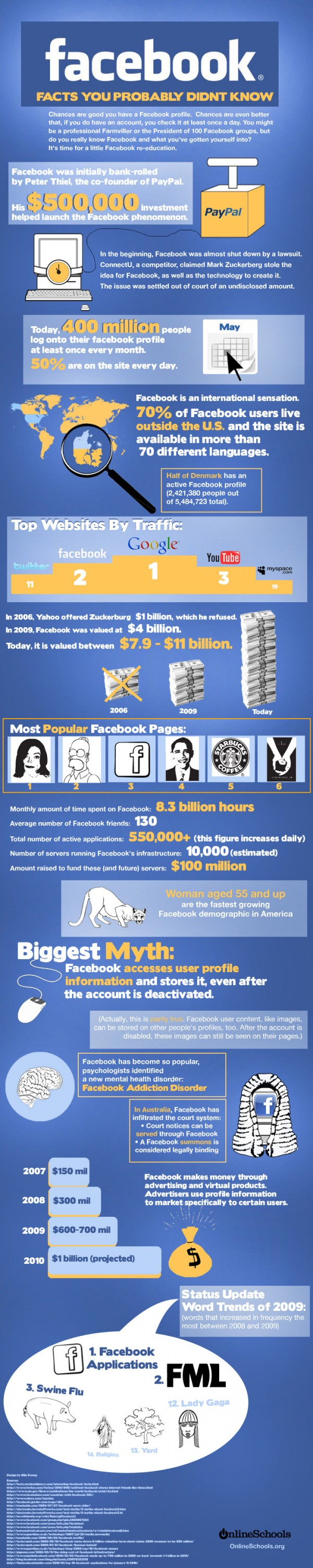 facebook facts infographic 600x3000 resized 600