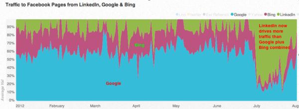 facebook google bing resized 600