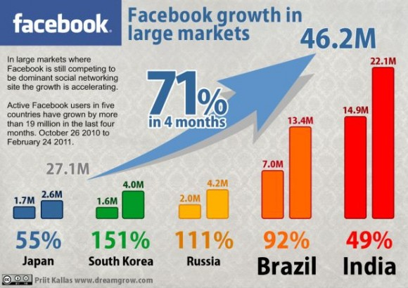 facebook growth small 580x410 resized 600