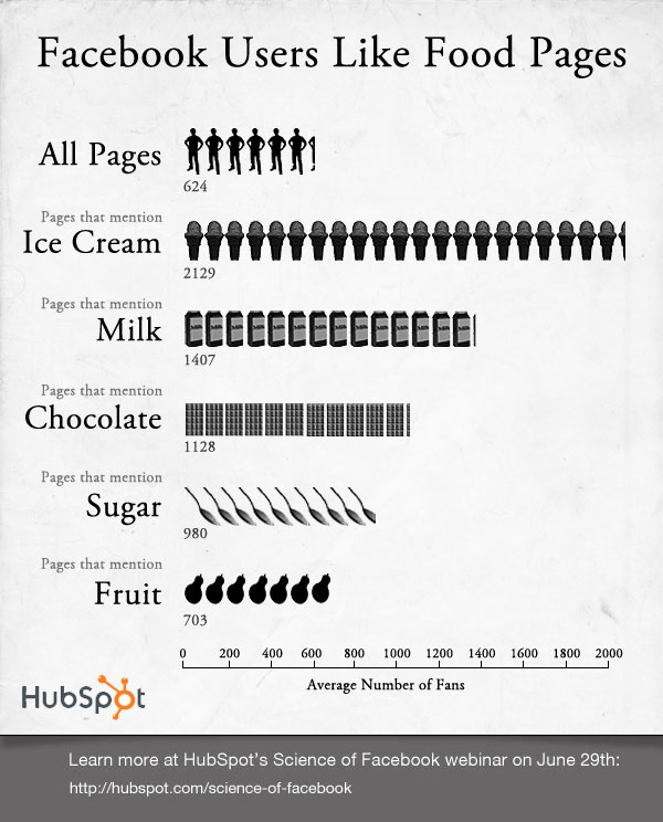 facebook hubspot infographic resized 600