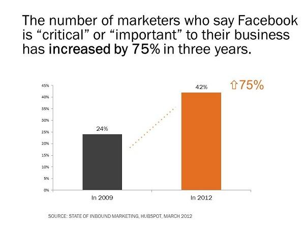 facebook importance