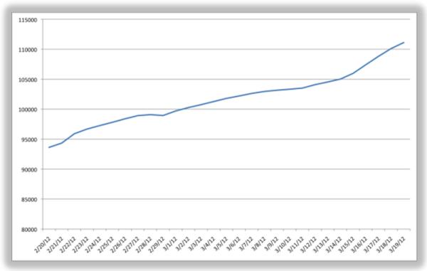 facebook reach resized 600