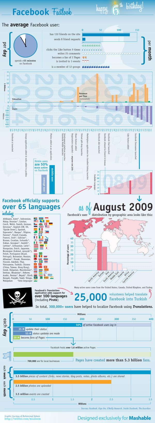 facebook infographic