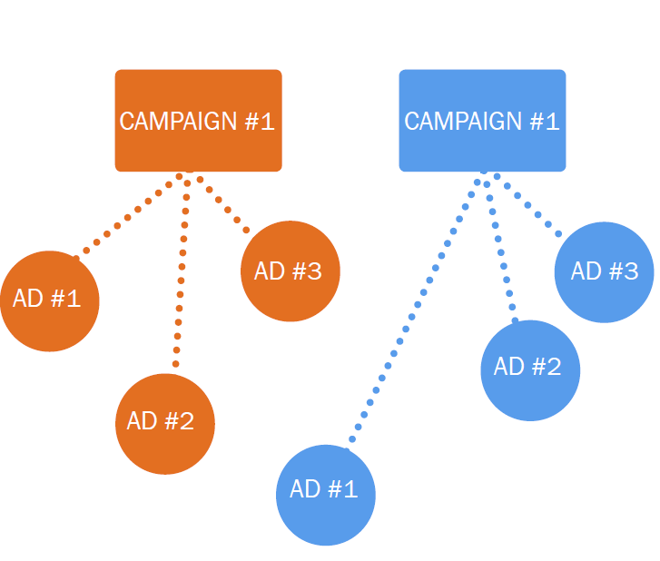 How to Split-Test Your Facebook Ads to Maximize Conversions
