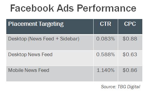 fb ads performance v2