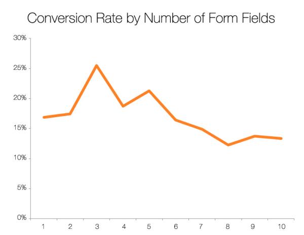 fields resized 600