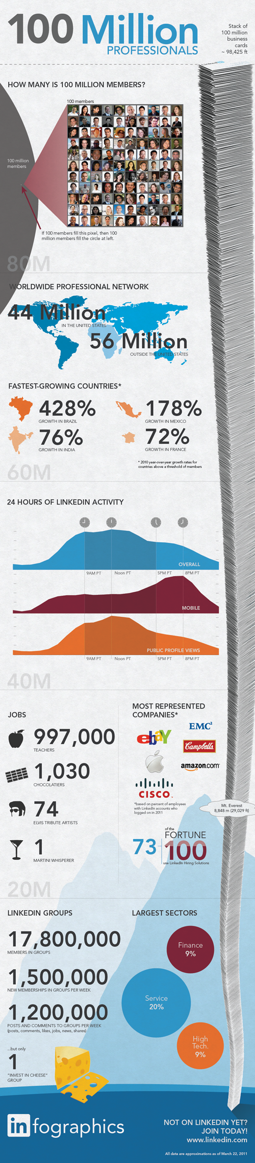 12 Awesome LinkedIn Infographics in 2011