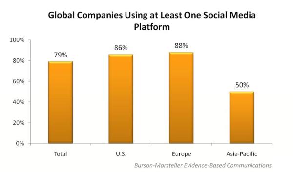 Fortune-100-Social-Media-Use