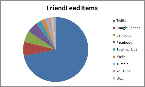 hubspot friendfeed data