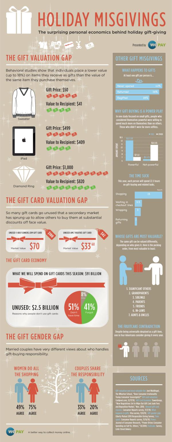 Economics of Gift Giving