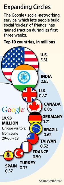 Google Plus Infographic resized 600