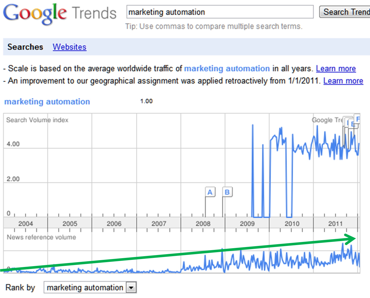 Marketing Automation Search Trends