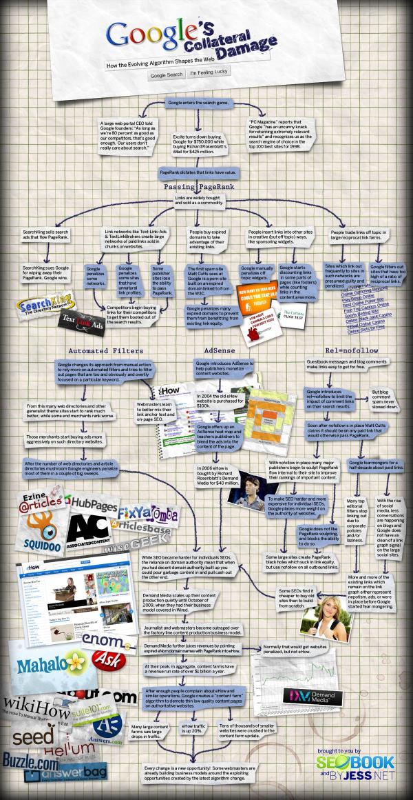google diagram resized 600