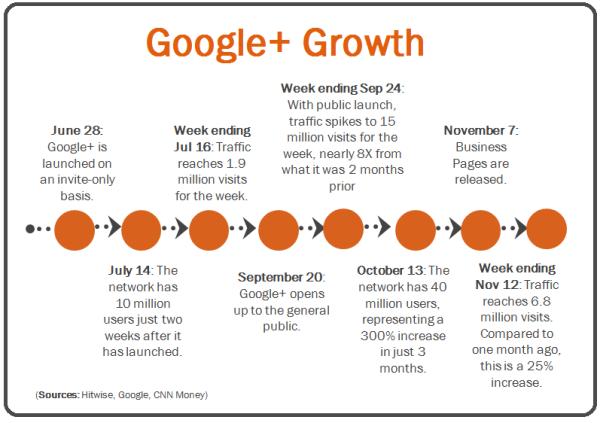 google growth resized 600