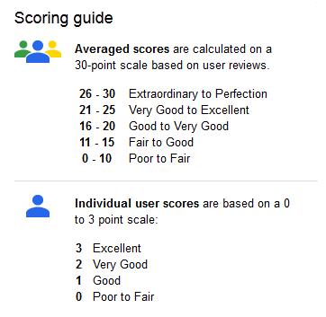 google reviews scoring guide