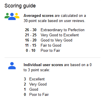google reviews scoring guide