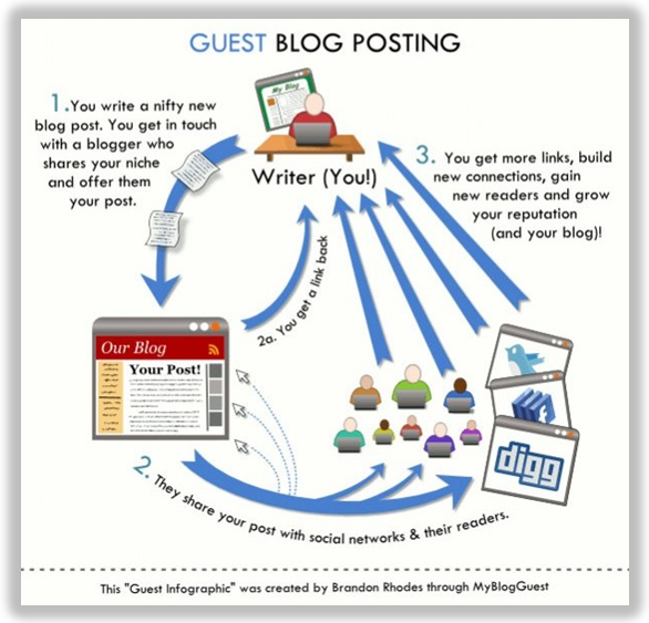 guest blog posting visualization
