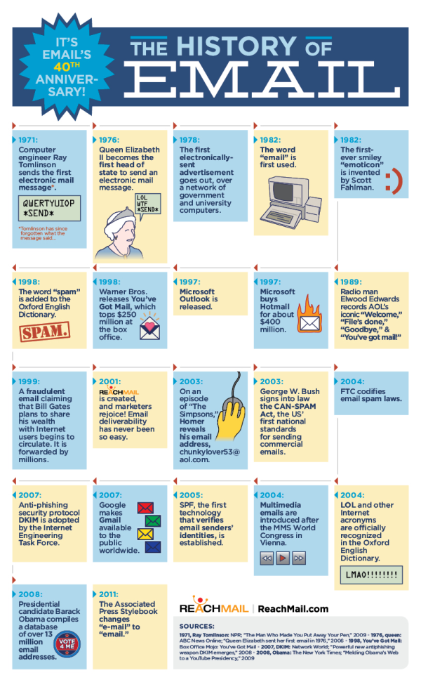 History of Email Infographic resized 600