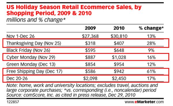 holiday season ecommerce sales resized 600