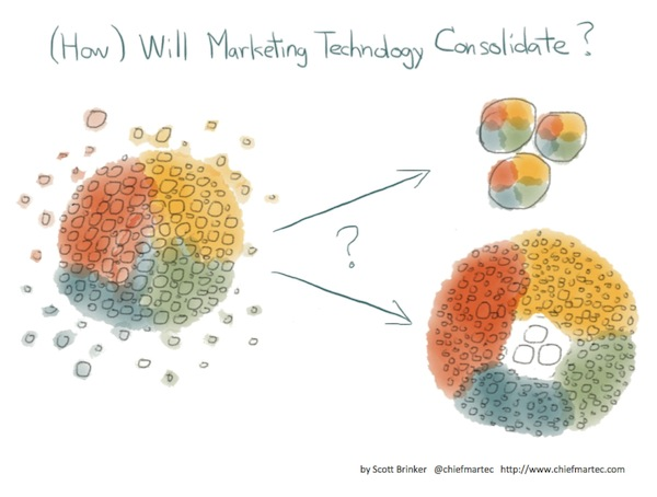 how marketing technology consolidates 600