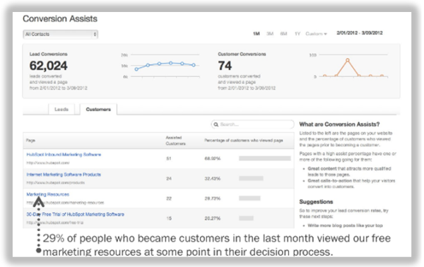 hubspot conversion assists resized 600
