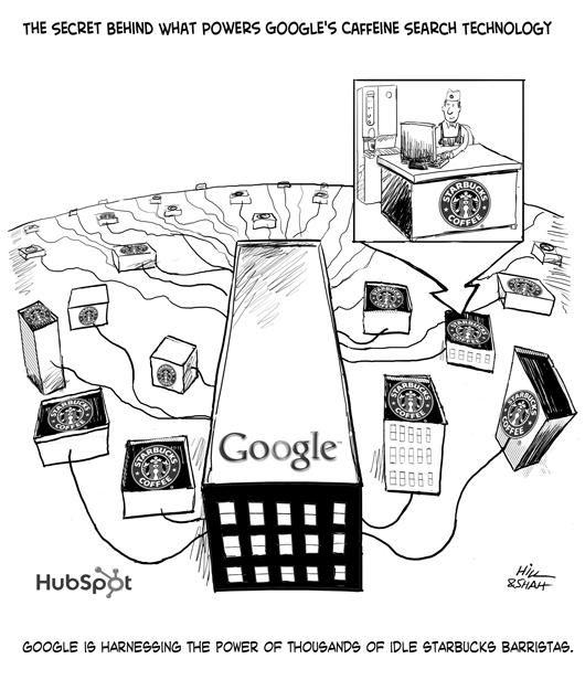 google caffine