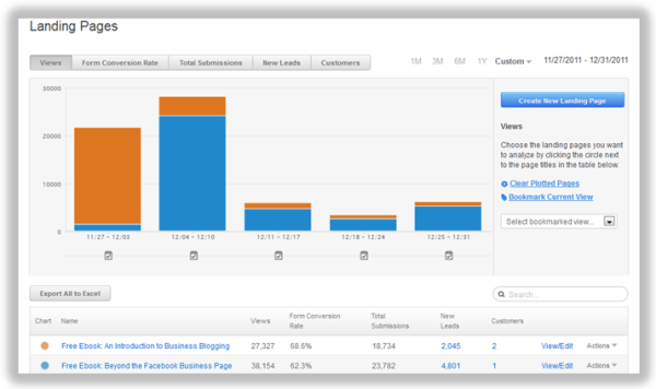 hubspot landing page analytics resized 600