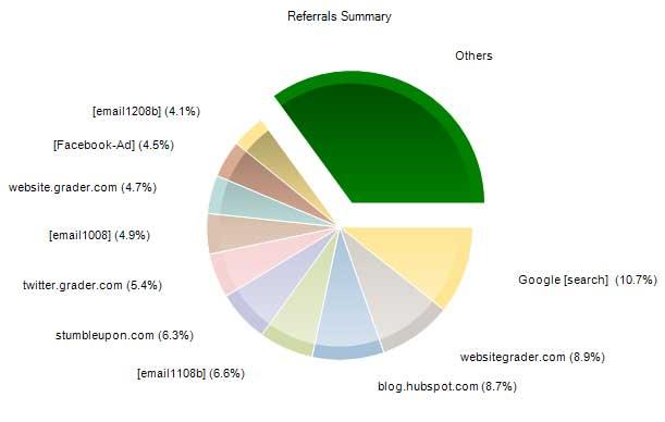HubSpot traffic sources pie chart